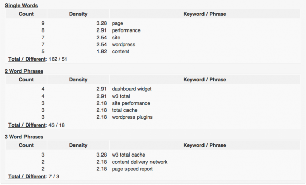 Keyword Statistics WordPress Plugin