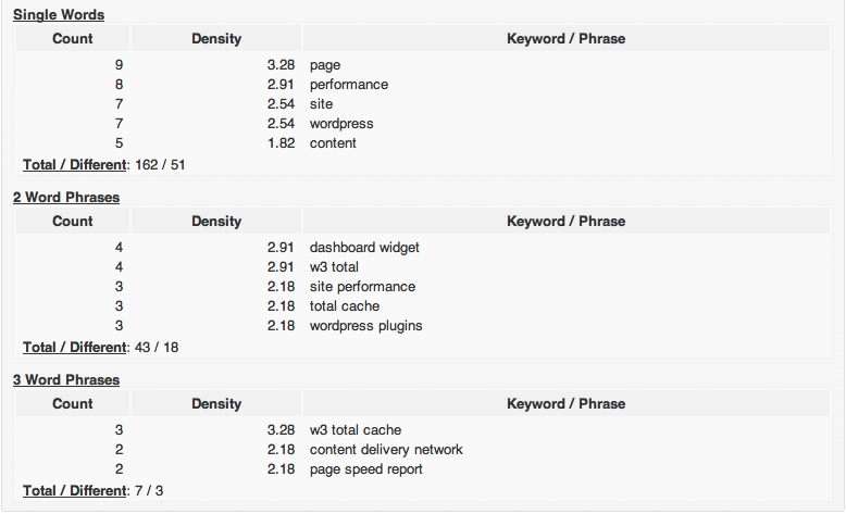 Awesome WordPress Plugins: Keywords, Performance and Social Share