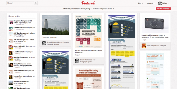 Pinterest is driving major traffic and users to create electronic pinboards
