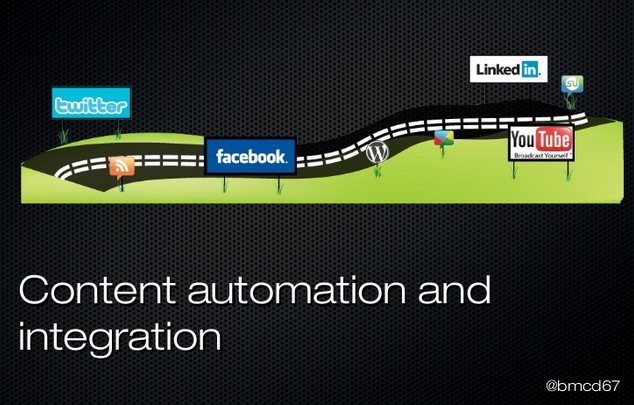 Content marketing automation and integration